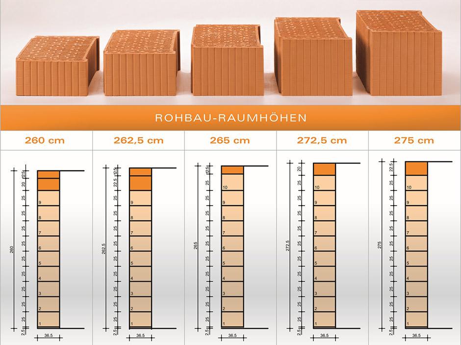 mauerwerksma e wandst rken h user immobilien bau. Black Bedroom Furniture Sets. Home Design Ideas