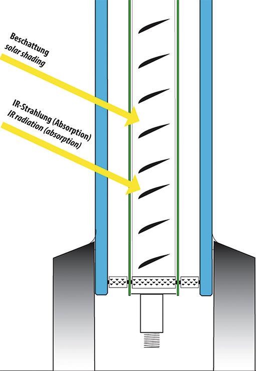 solarthermie sonnenschutz fenster aus d nnglas lamellen und rohrleitungen. Black Bedroom Furniture Sets. Home Design Ideas