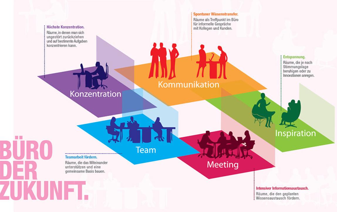 Buro Zukunft Trends Modernen Arbeitsplatz ~ Innovative Idee von ...