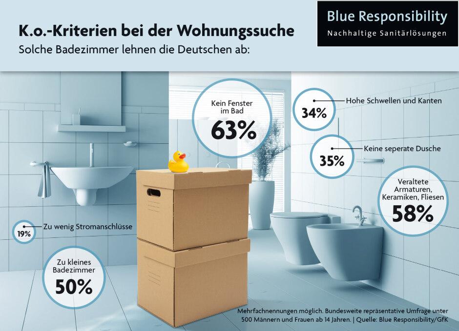Dusche Und Badewanne In Kleinem Bad : der Wohnungssuche: kein Tageslicht und veraltete Ausstattung im Bad