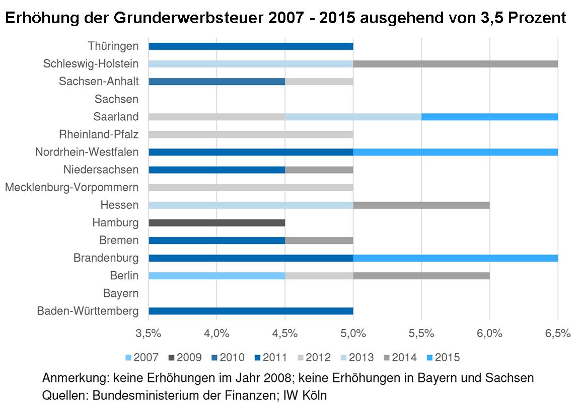 """Studie: """"Bedeutung Der Grunderwerbsteuer Für Das"""