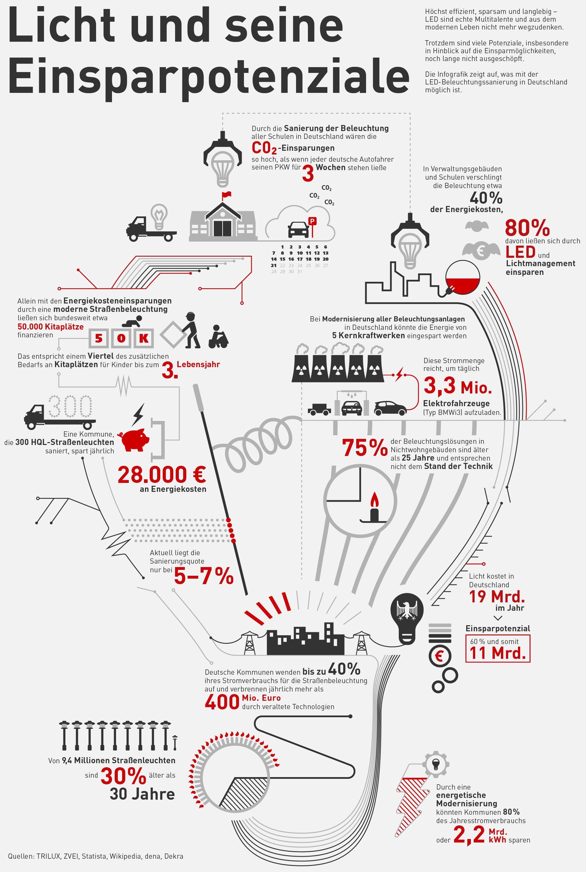 Infografik: Licht und sein Einsparpotenzial im Umfang von rund ...