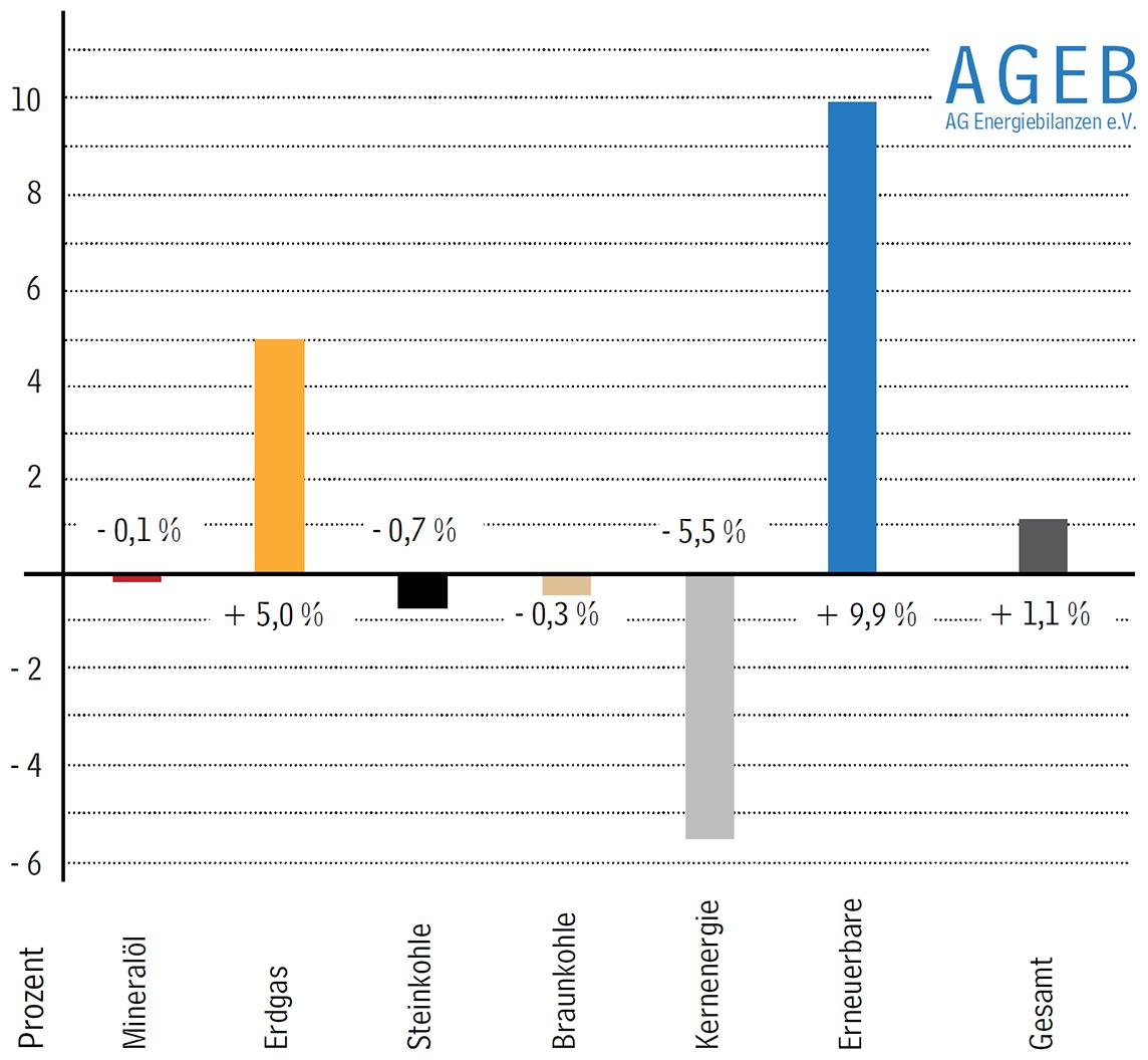 Primärenergieverbrauch in Deutschland 2015