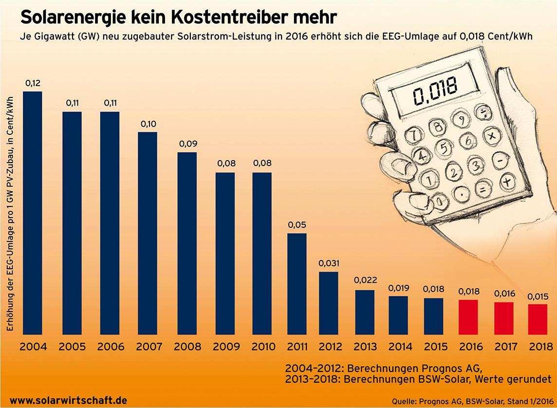 Solarenergie kein Kostentreiber mehr