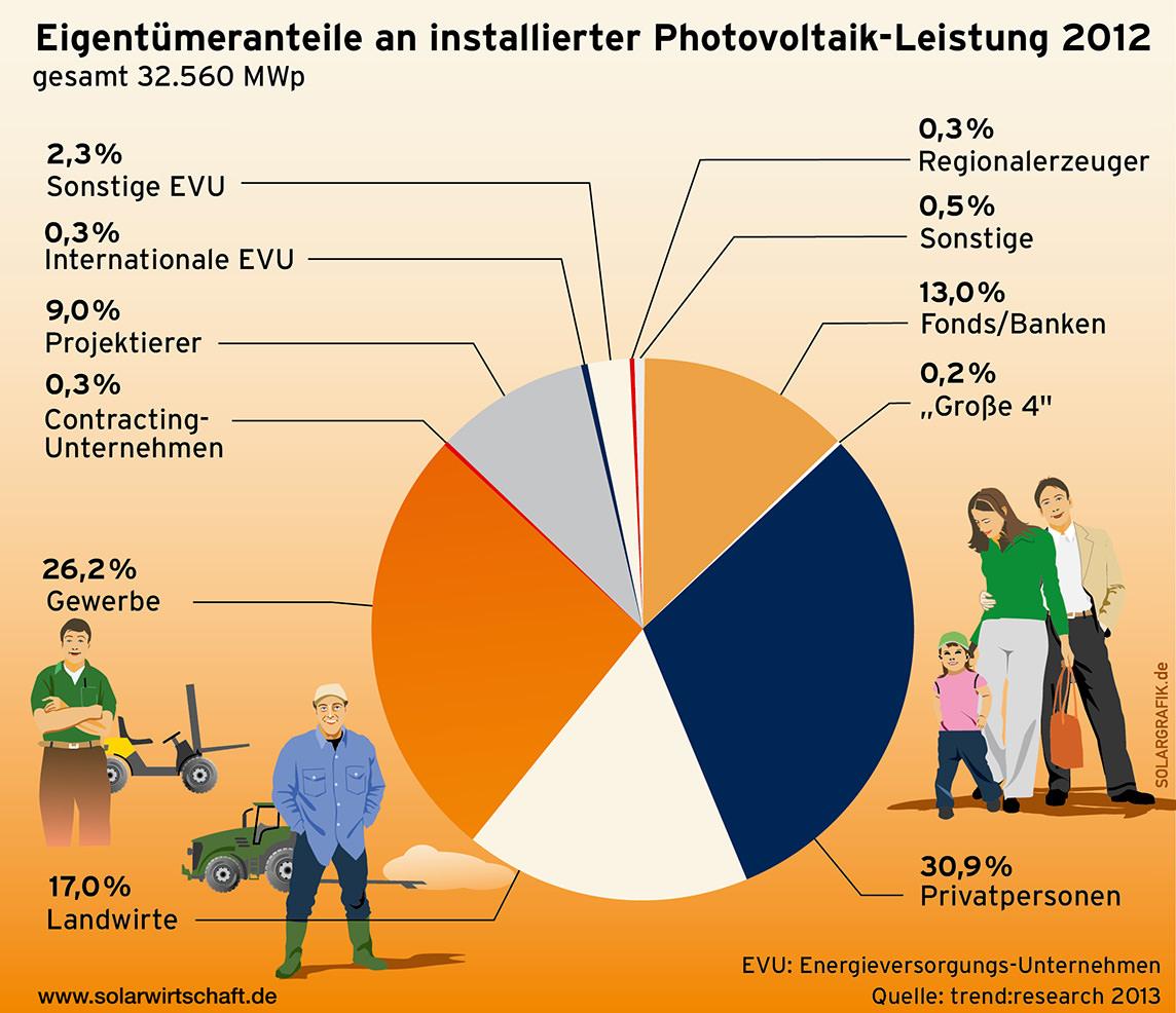Eigentümeranteile an installierter PV-Leistung 2012