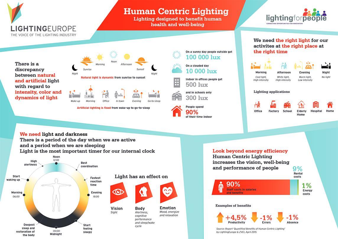 human centric lighting hcl macht sich den dritten fotorezeptor im auge zunutze. Black Bedroom Furniture Sets. Home Design Ideas