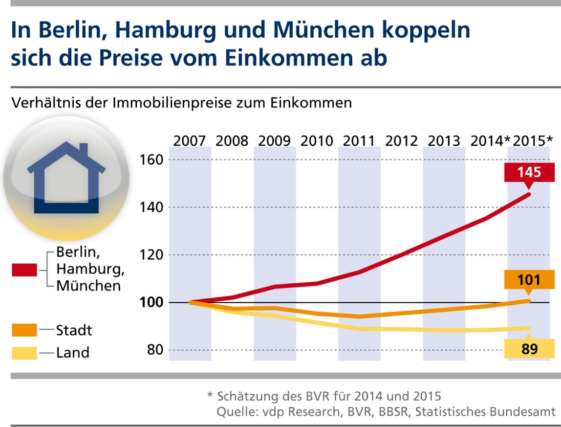 Bvr studie immobilienpreise koppeln sich in metropolen for Innenarchitektur einkommen