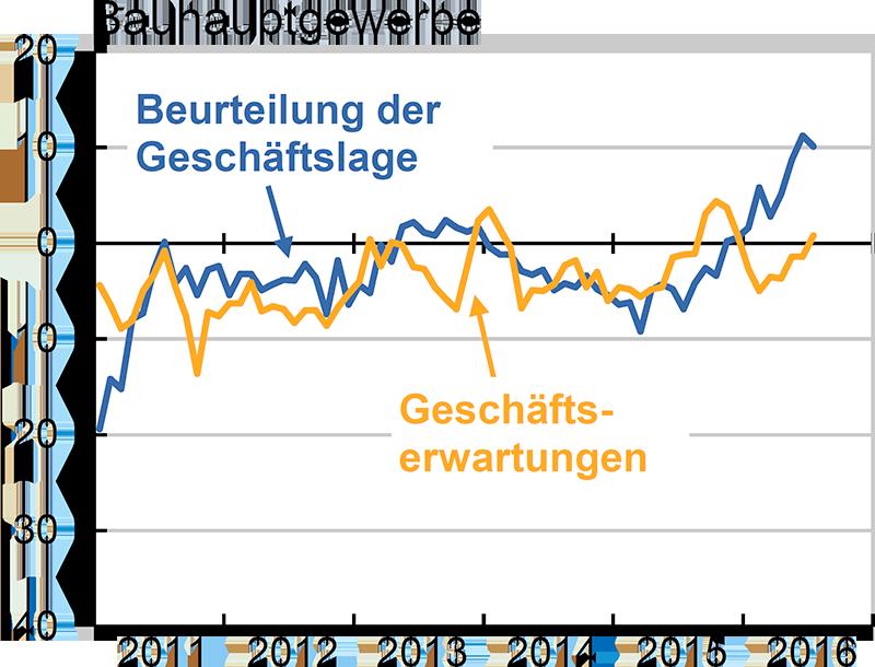 Damit tendierte der Geschäftsklimaindikator zum dritten Mal in Folge nach oben. Die Ergebnisse des ifo Konjunkturtests sprechen dafür, dass die Konjunktur in Deutschland nach der Schwächephase im vierten Quartal mit Jahresbeginn wieder an Dynamik zugelegt hat.