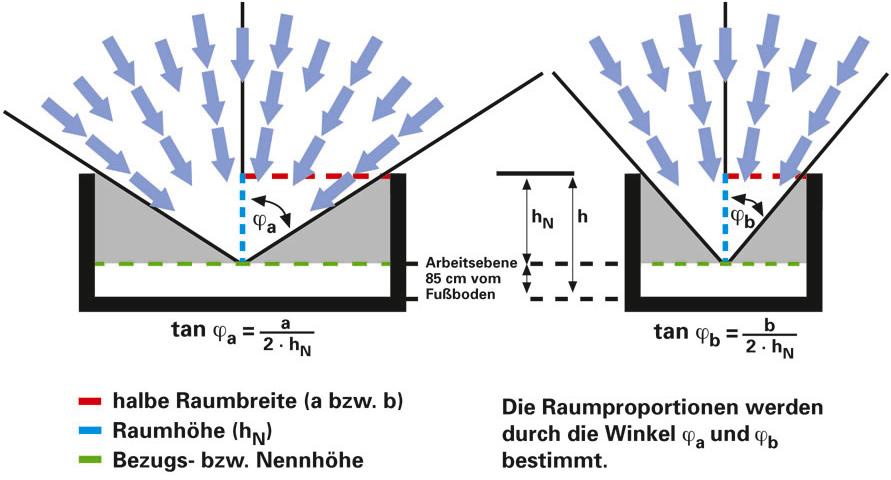 richtige dimensionierung von dachoberlichtern. Black Bedroom Furniture Sets. Home Design Ideas