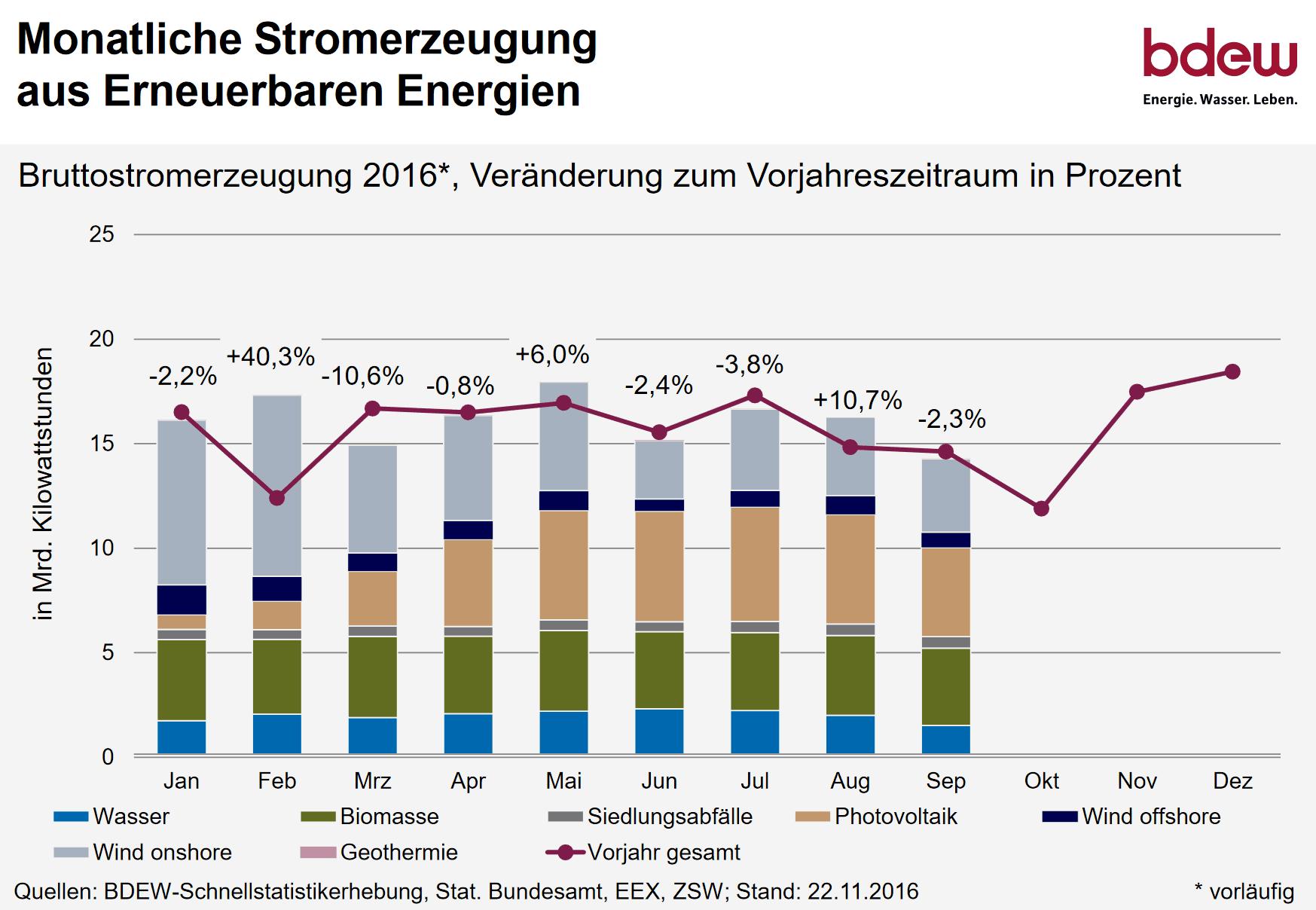 Nice Anteil Der Erneuerbaren Energien Am Stromverbrauch Liegt 2016 Bei Rund 32%