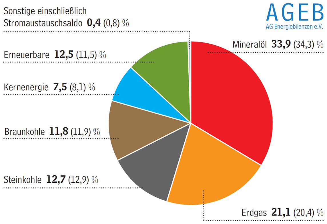 Energieverbrauch 2015 mit leichtem zuwachs erdgas und erneuerbare legen zu - Energieverbrauch kuhlschrank tabelle ...