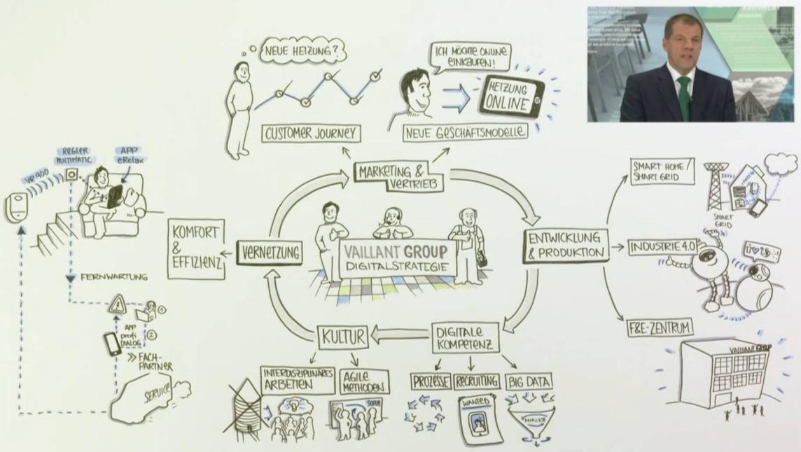 Digitalstrategie der Vaillant Group