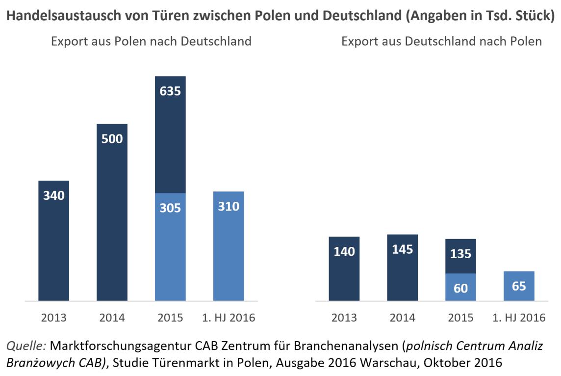Handelsaustausch von Türen zwischen Polen und Deutschland