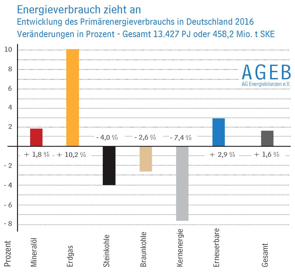 Grafik: Entwicklung des Primärenergieverbrauchs in Deutschland 2016
