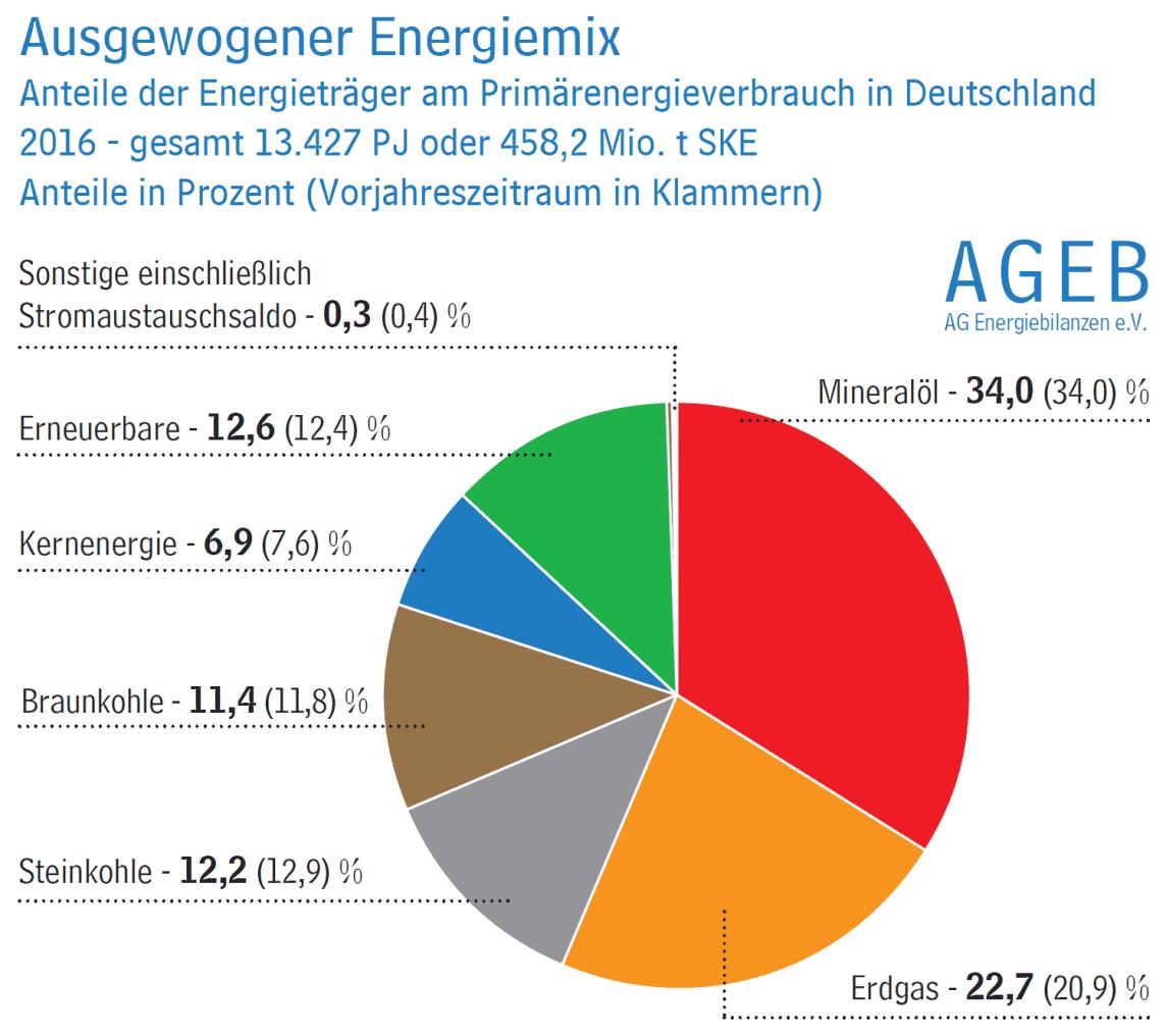 Anteile der Energieträger am Primärenergieverbrauch in Deutschland