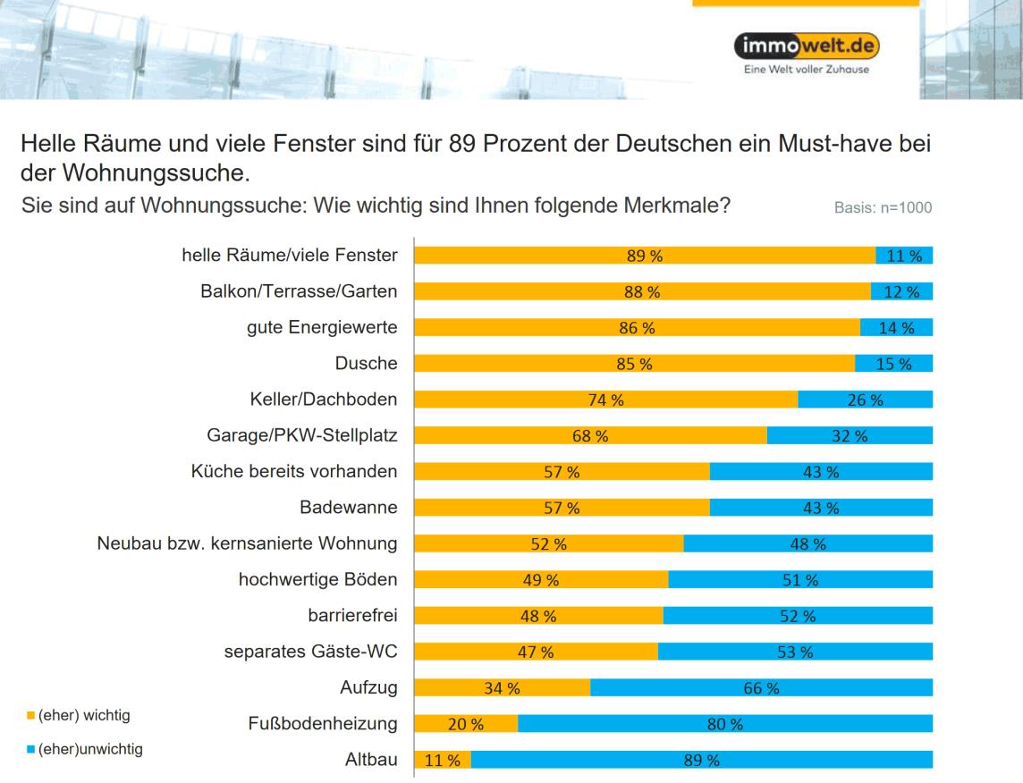 Grafik: Helle Räume und viele Fenster sind für 89% der Deutschen ein Must-have bei der Wohnungssuche.