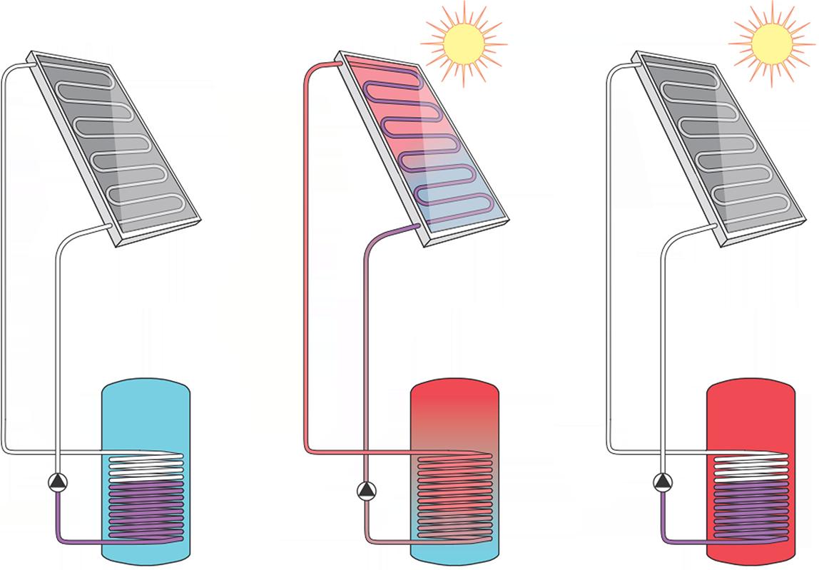 vaillant baut solarthermie angebot aus u a mit r cklauf solarsystemen. Black Bedroom Furniture Sets. Home Design Ideas