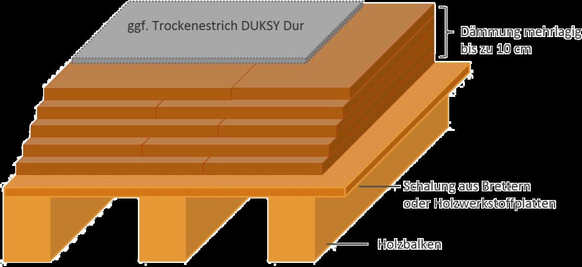 Holzfaser Dammplatten Zum Hohenausgleich Im Bodenaufbau