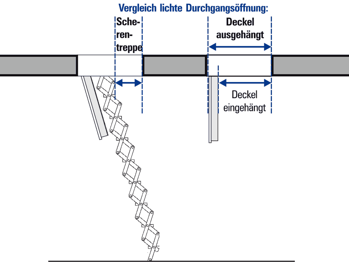 Deckentür versus Scherentreppe