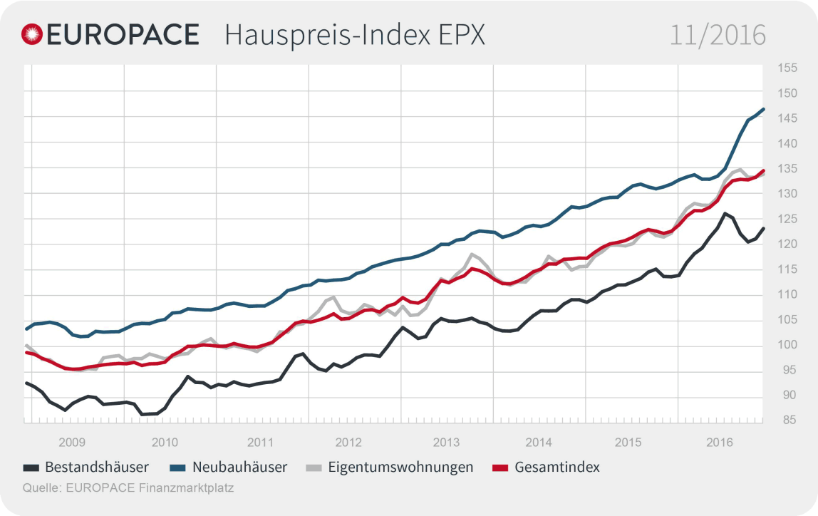 Europace Hauspreis-Indexes (EPX) für November 2016