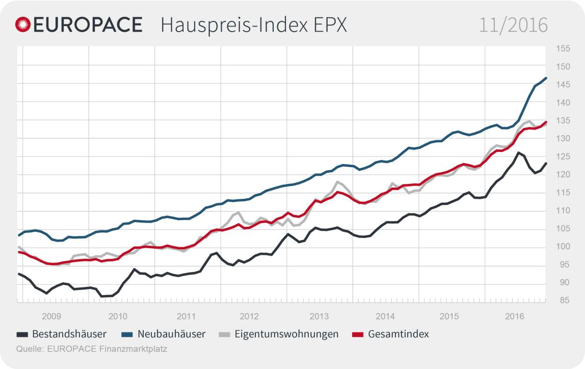 Europace Hauspreis-Indexes (EPX) für November 2016