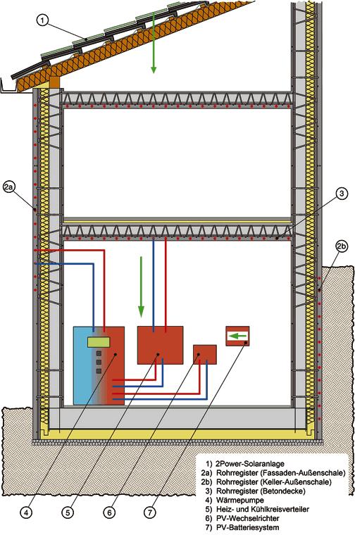 SySpro-Thermowände mit Kerndämmung und dem Nelskamp-Energiedach