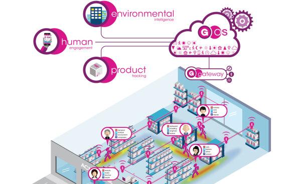Gooee Limited: Lichtsteuerungssystem Gooee IoT ecosystem