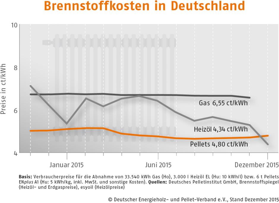 brennstoffpreise im jahresdurchschnitt 2015 pellets sehen sich weiterhin im vorteil. Black Bedroom Furniture Sets. Home Design Ideas