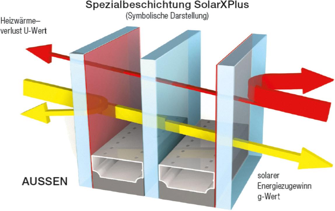 Solarxplus neue w rmeschutzbeschichtung f r mehr tageslicht bei 3 fach verglasten fenstern - U wert fenster 2 fach verglasung ...