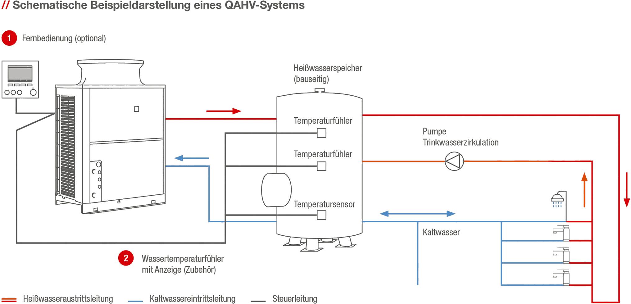 Effizienz Maximierung Mit Heizwasser Warmepumpen Kaskade Und