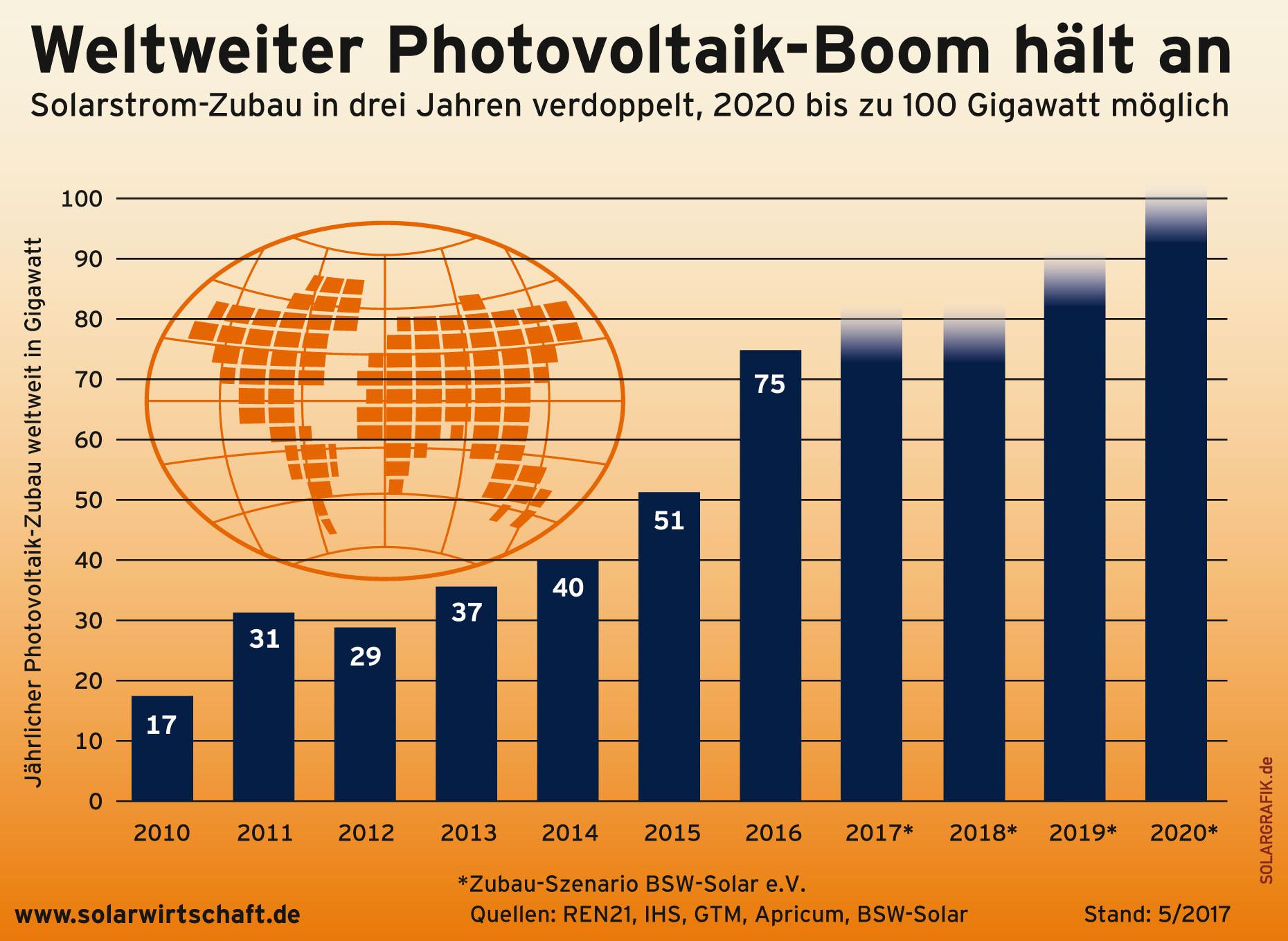 photovoltaik boomt weltweit und auch wieder in deutschland. Black Bedroom Furniture Sets. Home Design Ideas