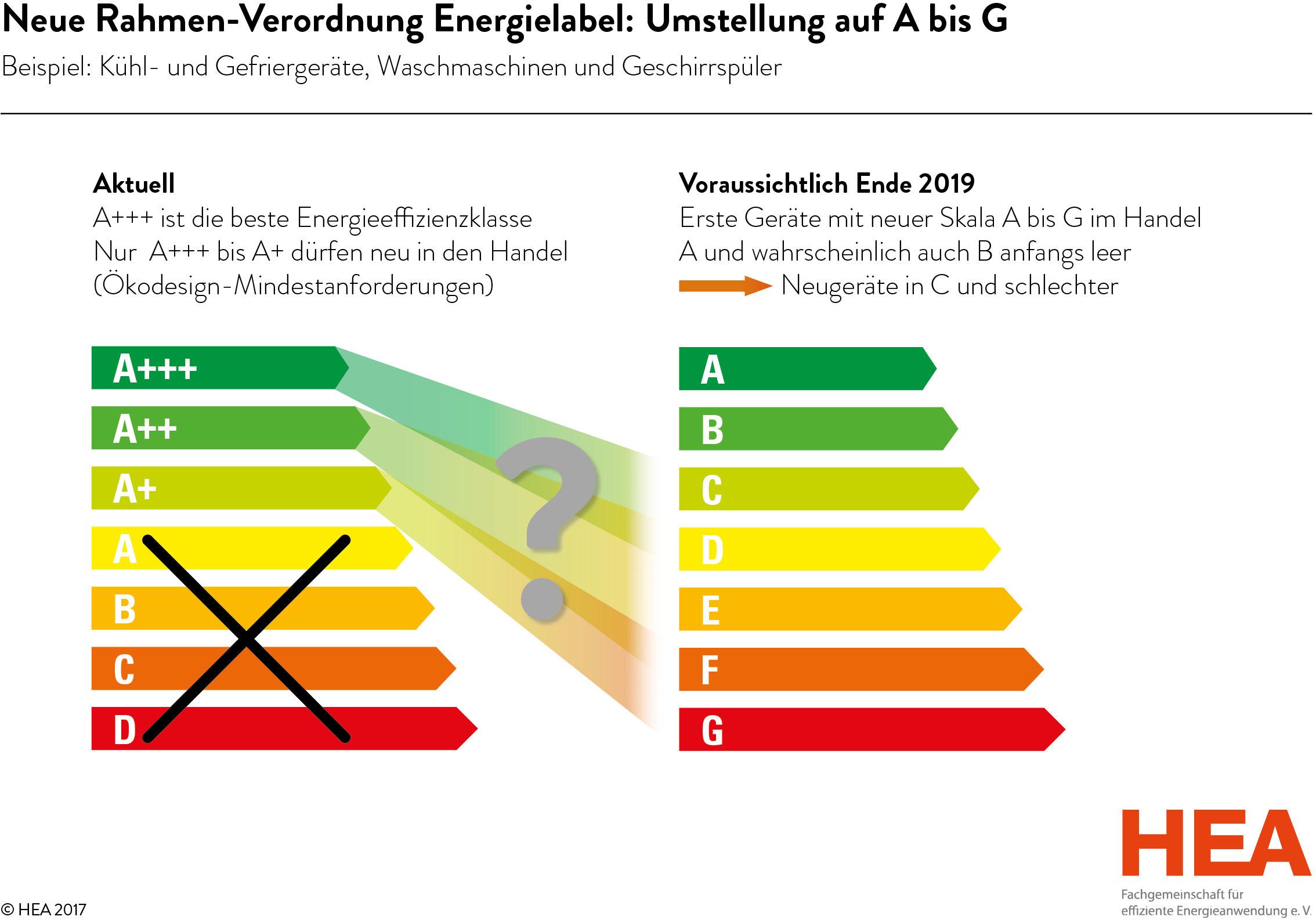 Zwischen G und A+++: Verwirrung bei den europäischen Energielabeln