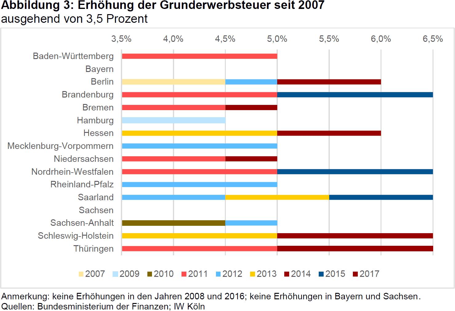 13 mrd euro grunderwerbsteuer allein 2016 und optionen zur reform der grunderwerbsteuer