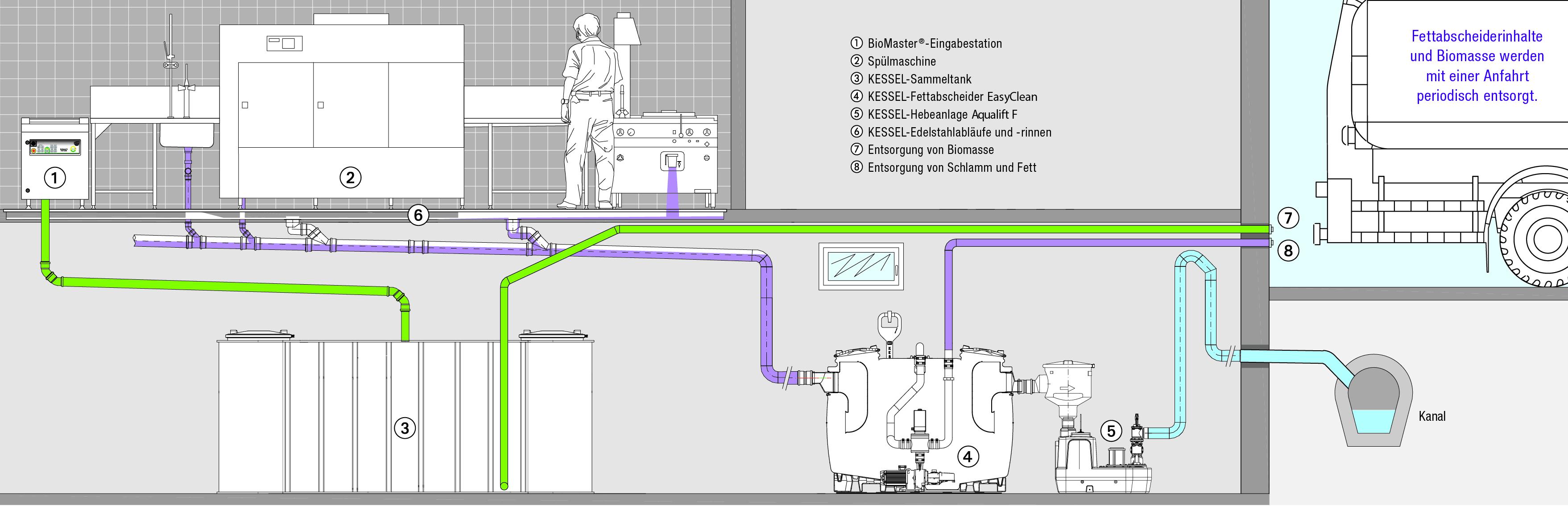 biotrans und kessel kooperieren f r eine abgestimmte entsorgung von k chenabf llen und abwasser. Black Bedroom Furniture Sets. Home Design Ideas