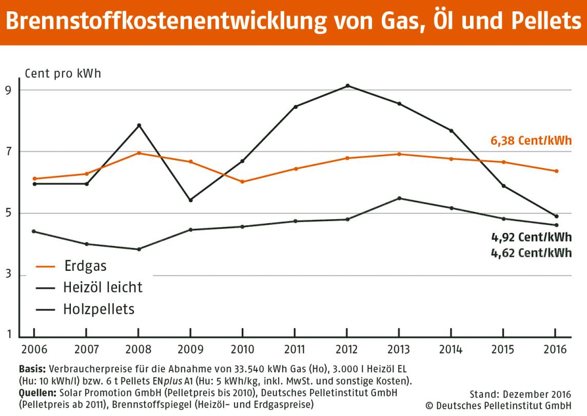 Brennstoffkostenentwicklung von Erdgas, Öl und Pellets Brennstoffkostenentwicklung von Erdgas, Öl und Pellets