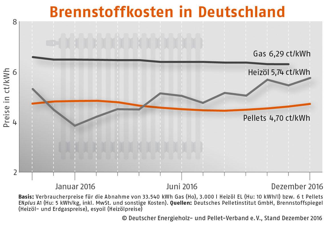Brennstoffkosten 2016
