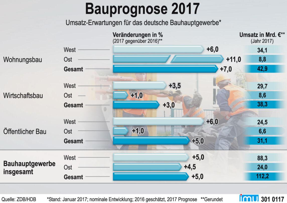 Prognose zur Baukonjunktur 2017