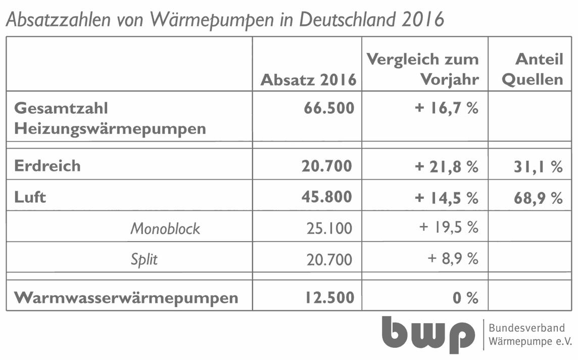 größtes Umsatzplus mit 16,7% die erdgekoppelten Wärmepumpen.