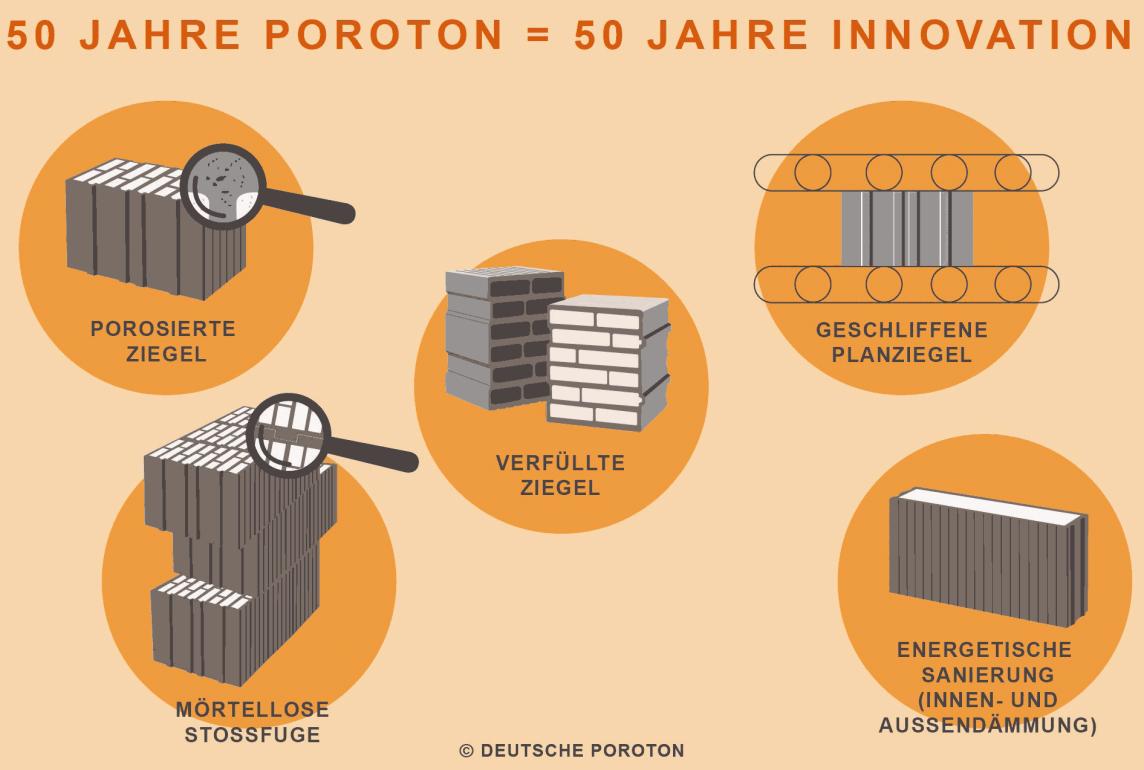 50 Jahre Poroton-Innovationen