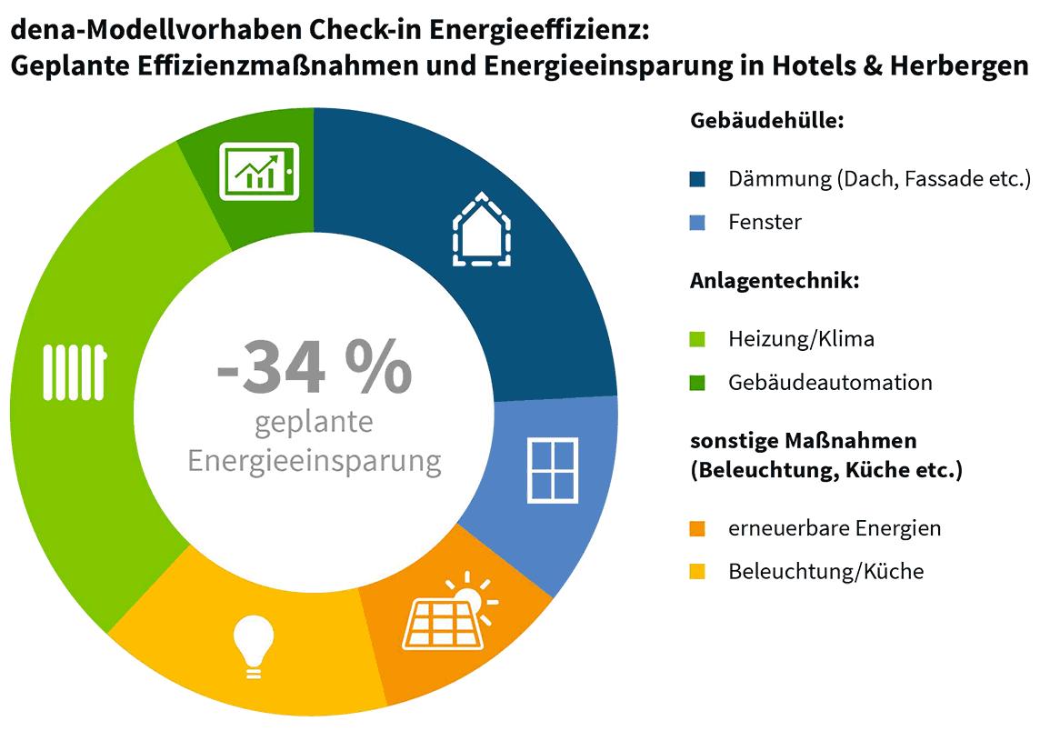 Geplante Effizienzmaßnahmen und Energieeinsparung in Hotels & Herbergen.