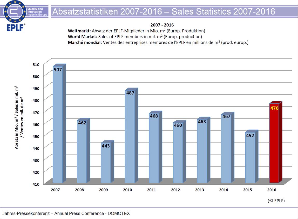 EPLF-Absatzstatistik 2016
