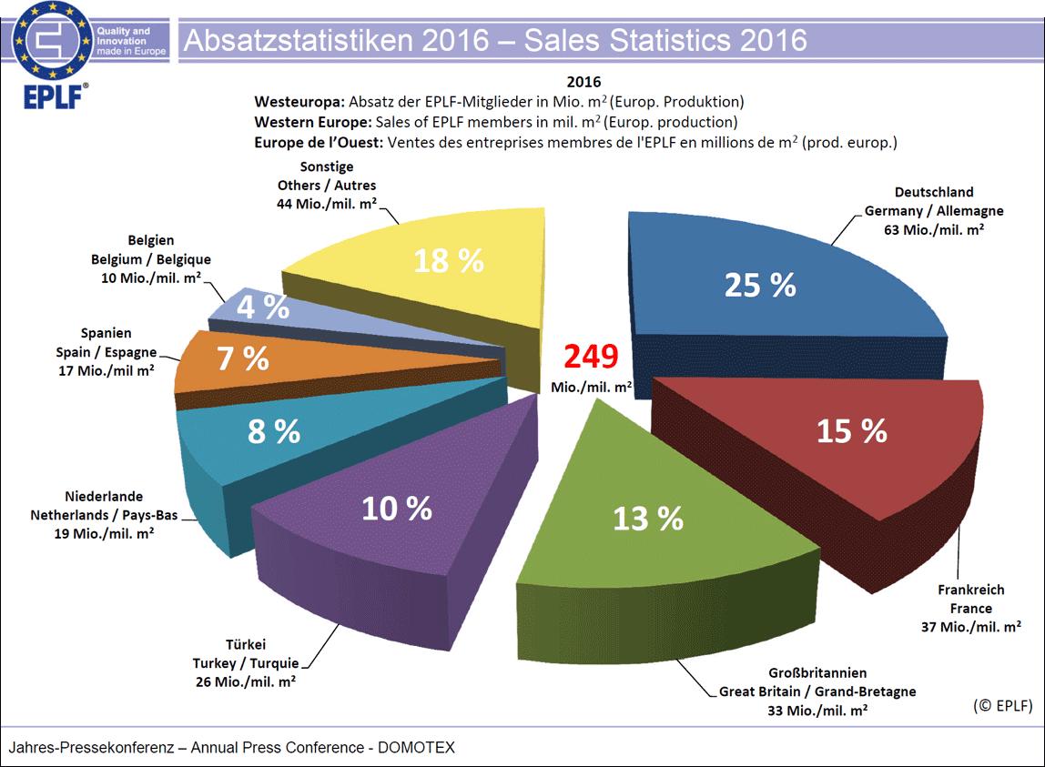 EPLF-Absatzstatistiken 2016: Westeuropa