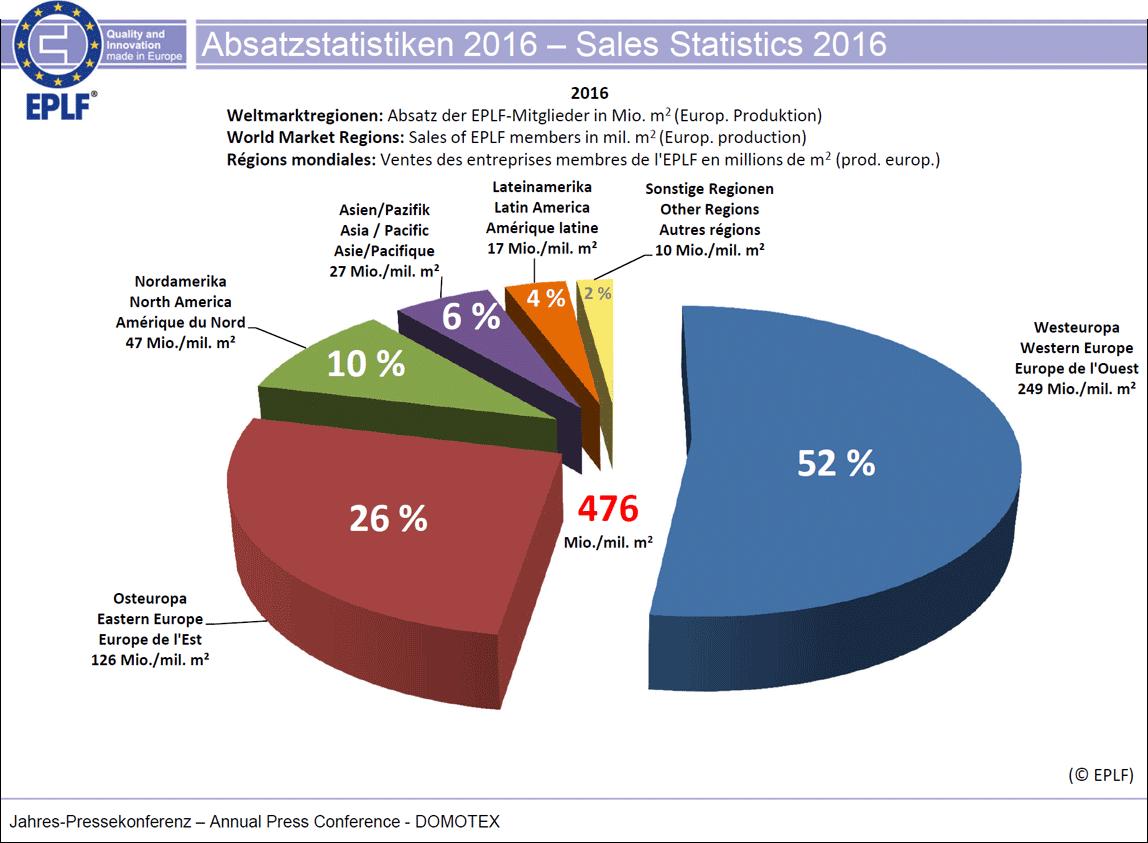 EPLF-Absatzstatistiken 2016: Weltmarktregionen