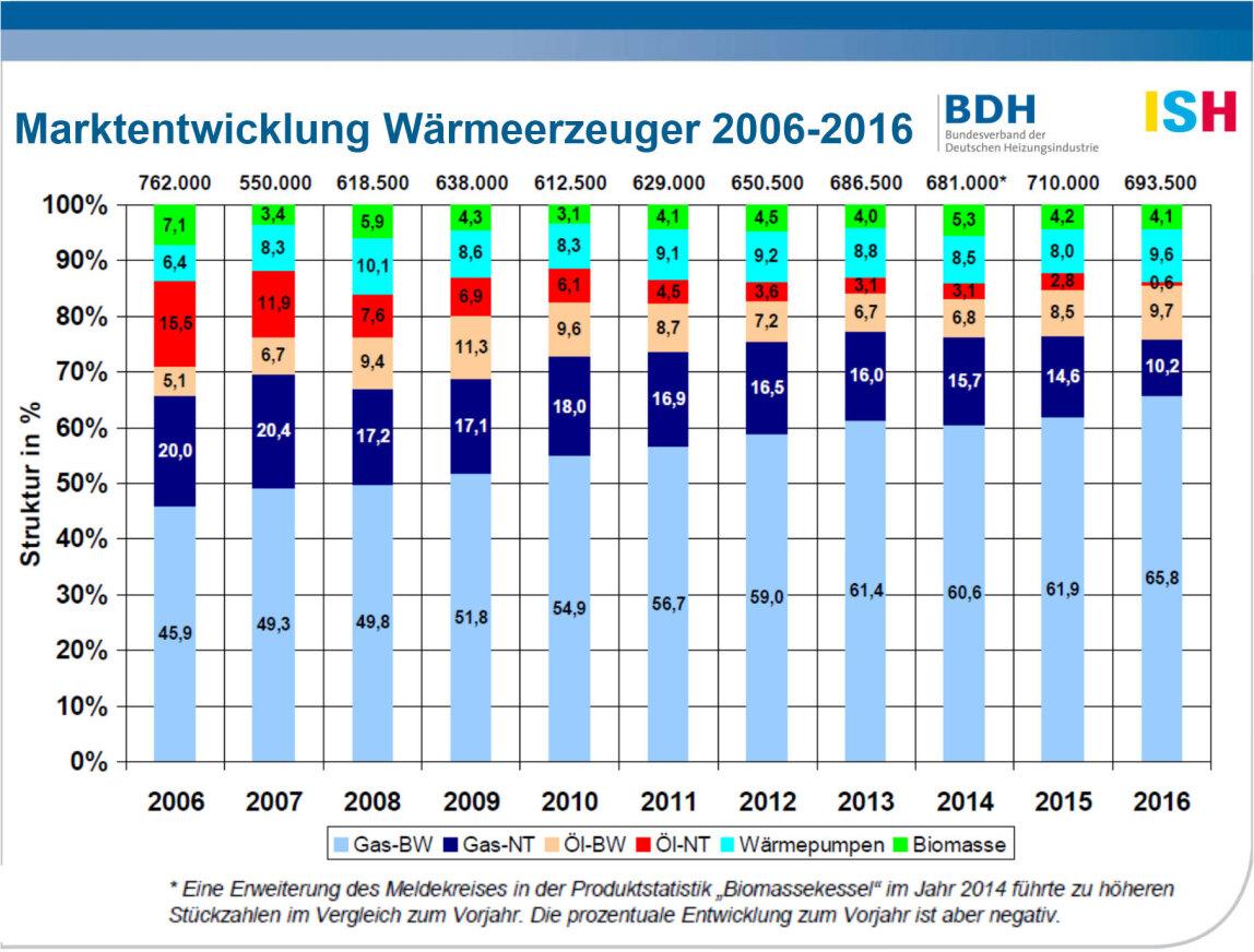 Marktentwicklung Wärmeerzeuger 2006-2016