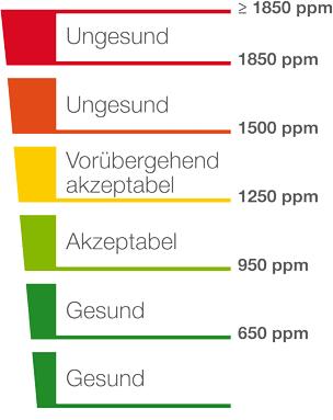 Was ist gute Luft?