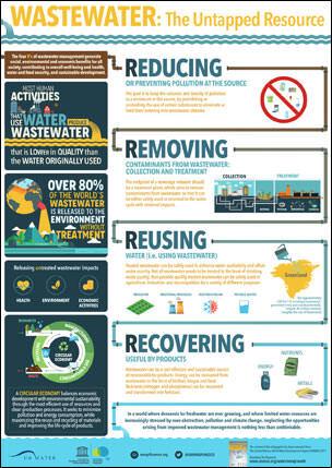 Weltwasserbericht 2017 - Infografik