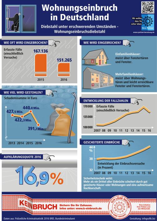 Grafik: Wohnungseinbruch in Deutschland