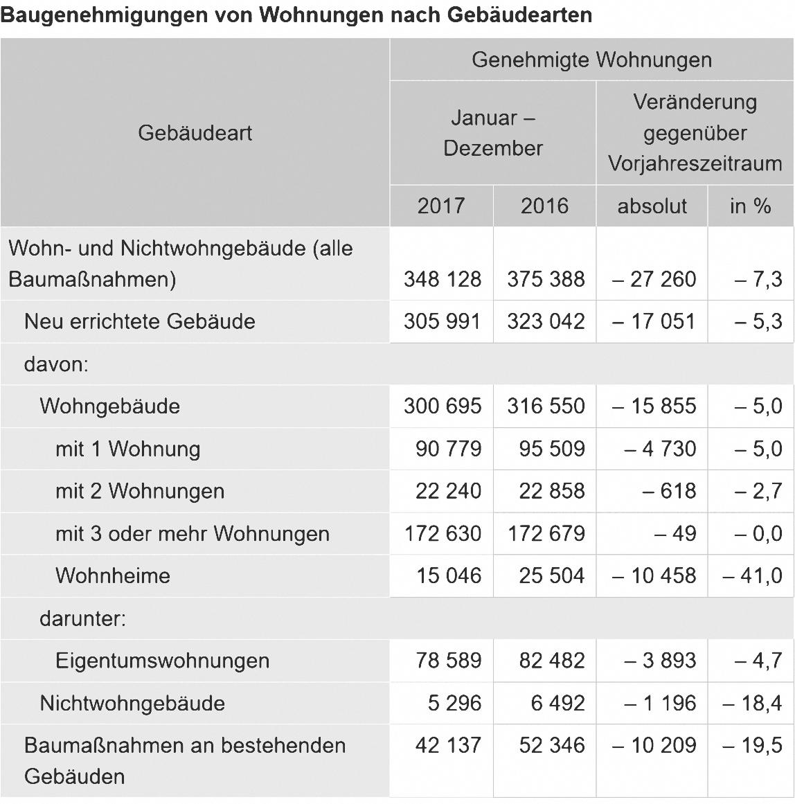 Zahl der Baugenehmigungen für Wohnungen 2017 gesunken