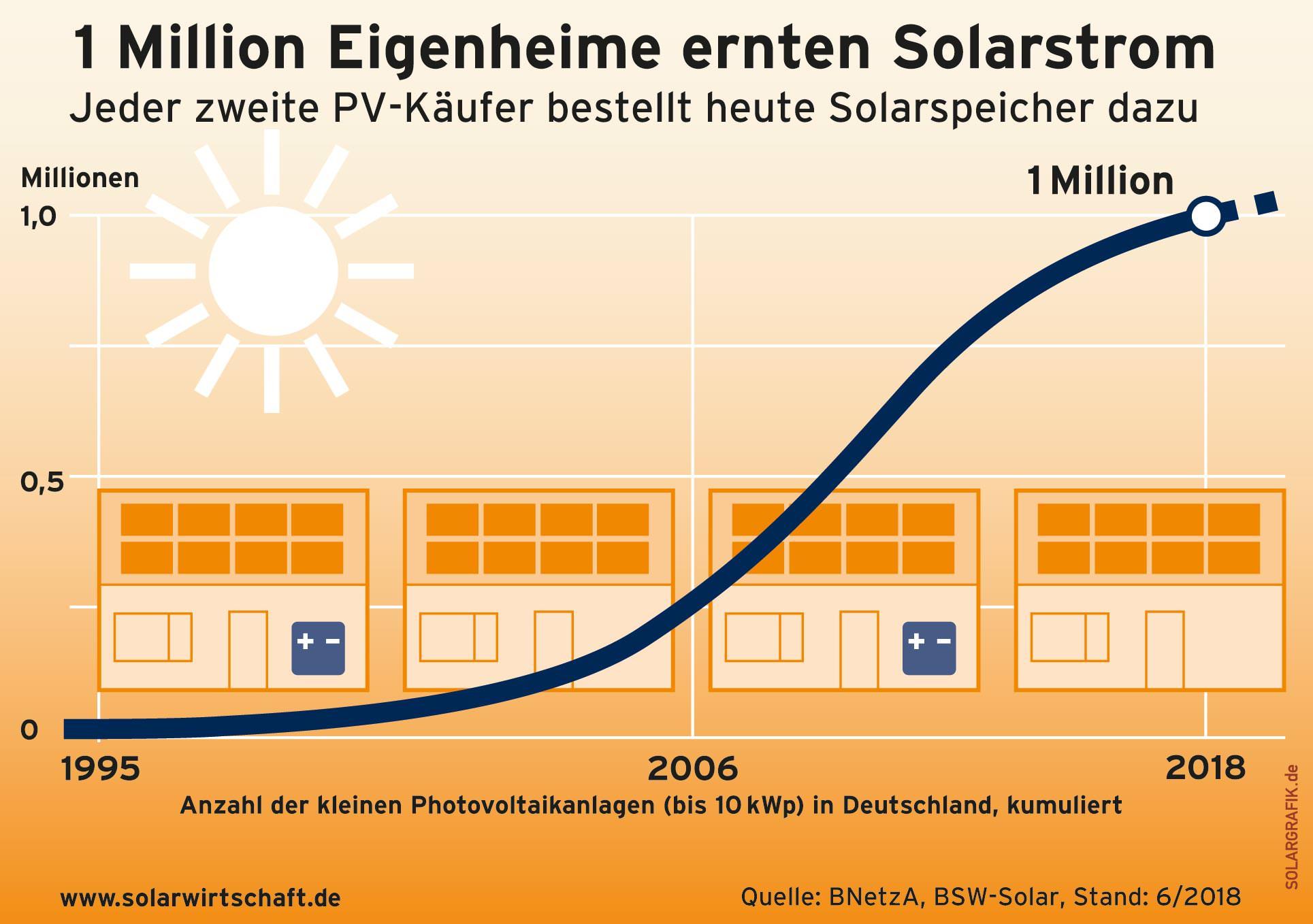 solarstrom ernte von 2017 schon erreicht photovoltaik. Black Bedroom Furniture Sets. Home Design Ideas