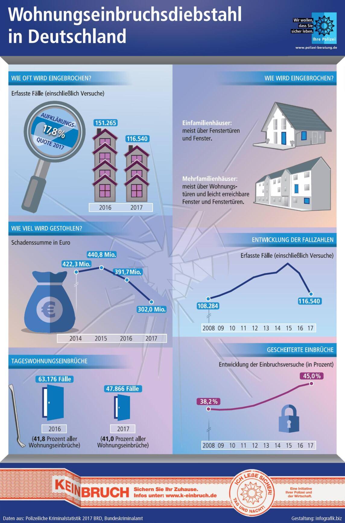 Polizeiliche Kriminalstatistik (PKS) 2017: 23% weniger Wohnungseinbrüche